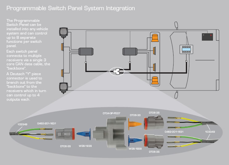 Programmable Switch Panel Switching Systems Switches